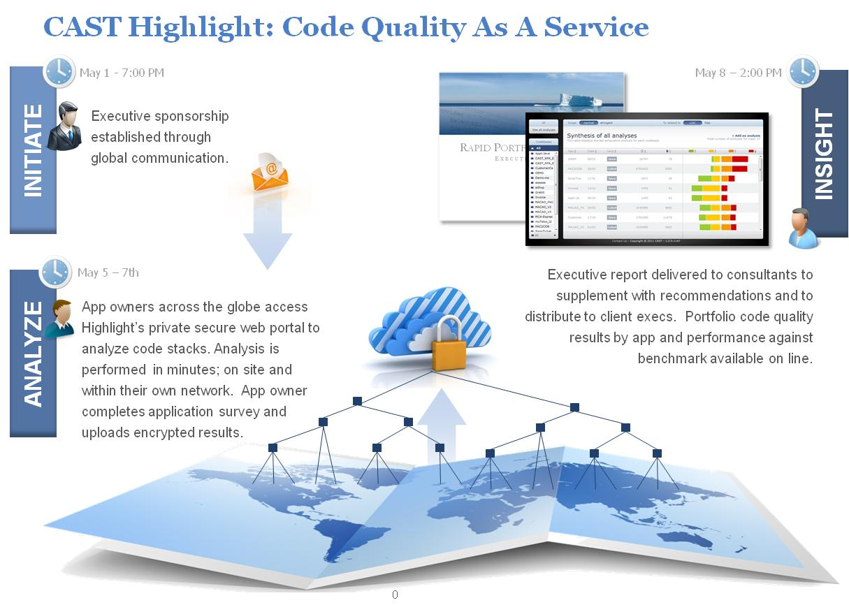CAST-Code-Quality-as-a-Service (1)
